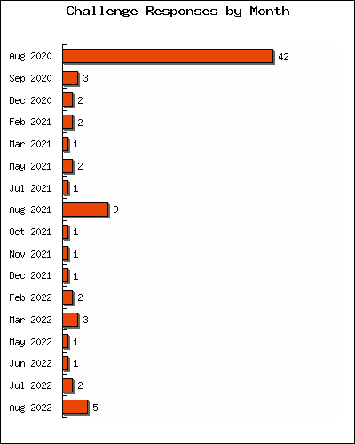 Number of challenge responses posted in each of the last 12 months