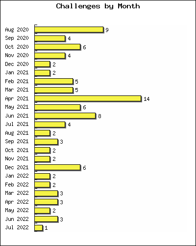 Number of challenges set in each of the last 12 months